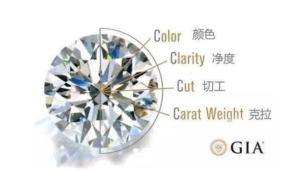 钻石怎么分级别  第2张