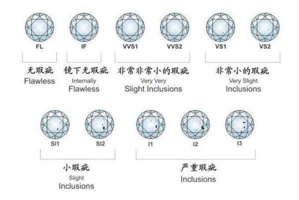 钻石怎么分级别  第4张