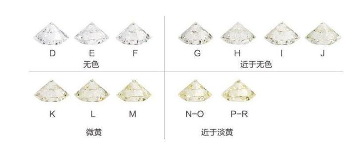 钻石的级别怎么分  第2张