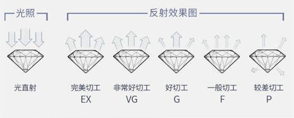 钻石的级别怎么分  第4张