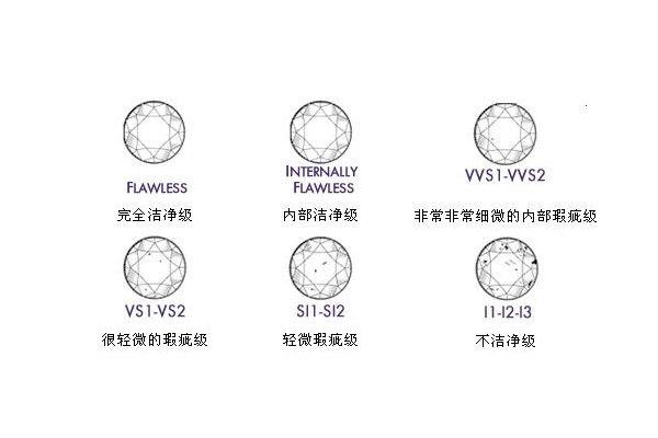 钻石4c标准哪个最重要  第4张
