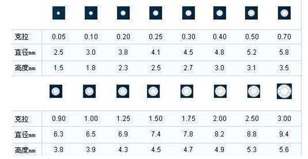 钻石4c标准哪个最重要  第2张