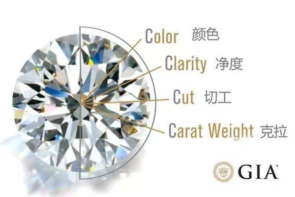 什么是钻石的4c  第1张