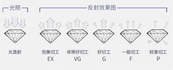 如何看钻石的切工  第2张