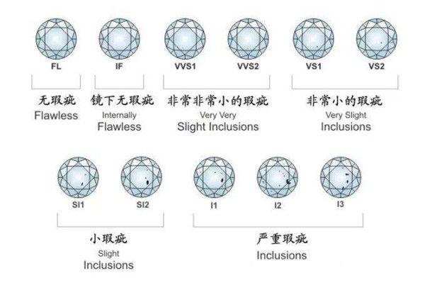 什么是钻石4c  第3张