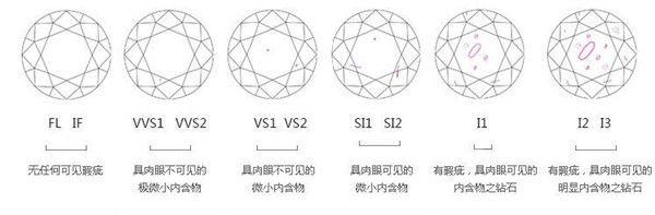 钻石净度和颜色哪个重要  第3张